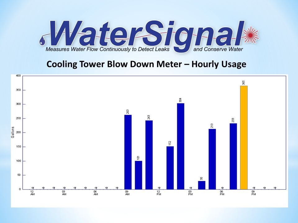 Cooling Tower Blow Down Meter – Hourly Usage