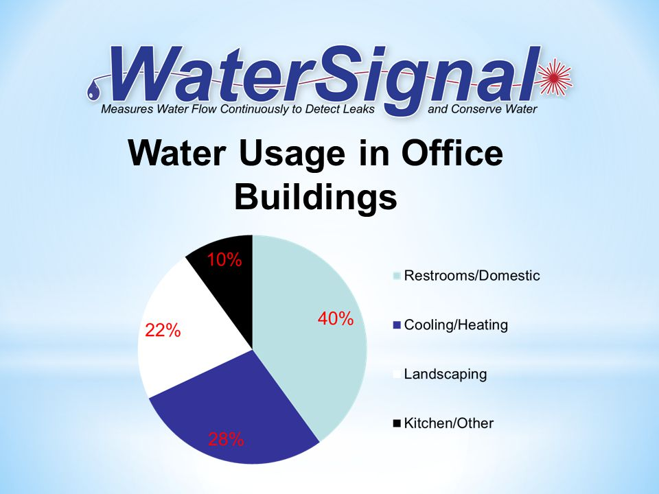 Water Usage in Office Buildings