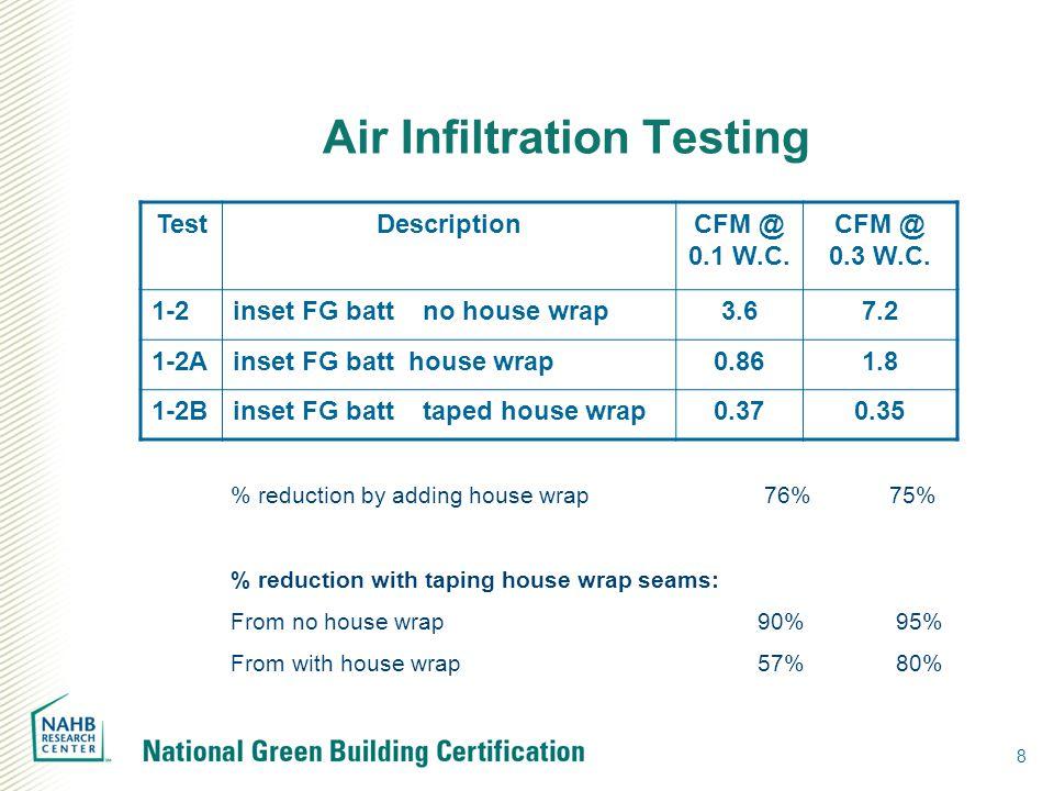 Air Infiltration Testing 8 TestDescriptionCFM @ 0.1 W.C. CFM @ 0.3 W.C. 1-2inset FG batt no house wrap3.67.2 1-2Ainset FG batt house wrap0.861.8 1-2Bi