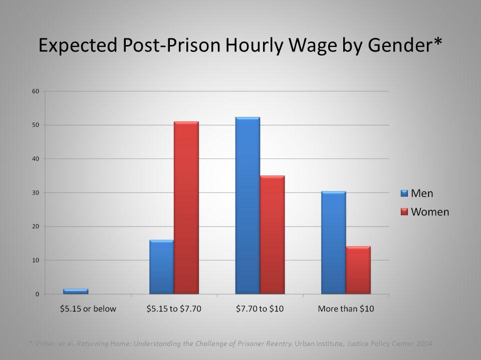 Expected Post-Prison Hourly Wage by Gender* * Visher, et al.