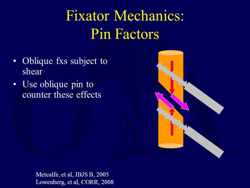 Fixator Mechanics: Pin Factors Oblique fxs subject to shear Use oblique pin to counter these effects Metcalfe, et al, JBJS B, 2005 Lowenberg, et al, C
