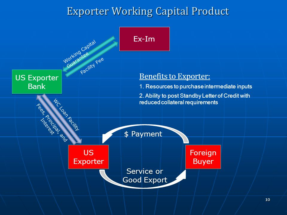 Ex-Im US Exporter Service or Good Export $ Payment US Exporter Bank Foreign Buyer Exporter Working Capital Product 10 Working Capital Guarantee WC Loan Facility Facility Fee Fees, Principal, and Interest Benefits to Exporter: 1.