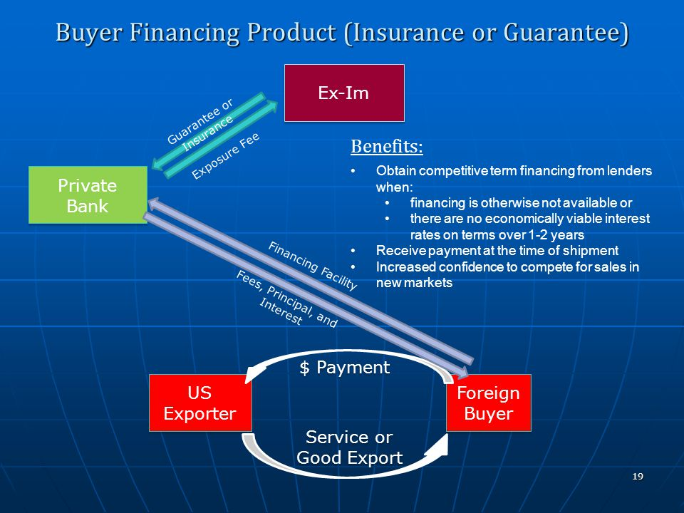 Ex-Im US Exporter Private Bank Foreign Buyer Buyer Financing Product (Insurance or Guarantee) 19 Guarantee or Insurance Service or Good Export $ Payme
