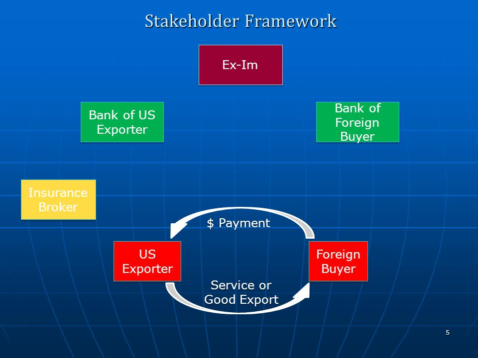 Ex-Im US Exporter Bank of US Exporter Foreign Buyer Stakeholder Framework 5 Service or Good Export $ Payment Insurance Broker Bank of Foreign Buyer