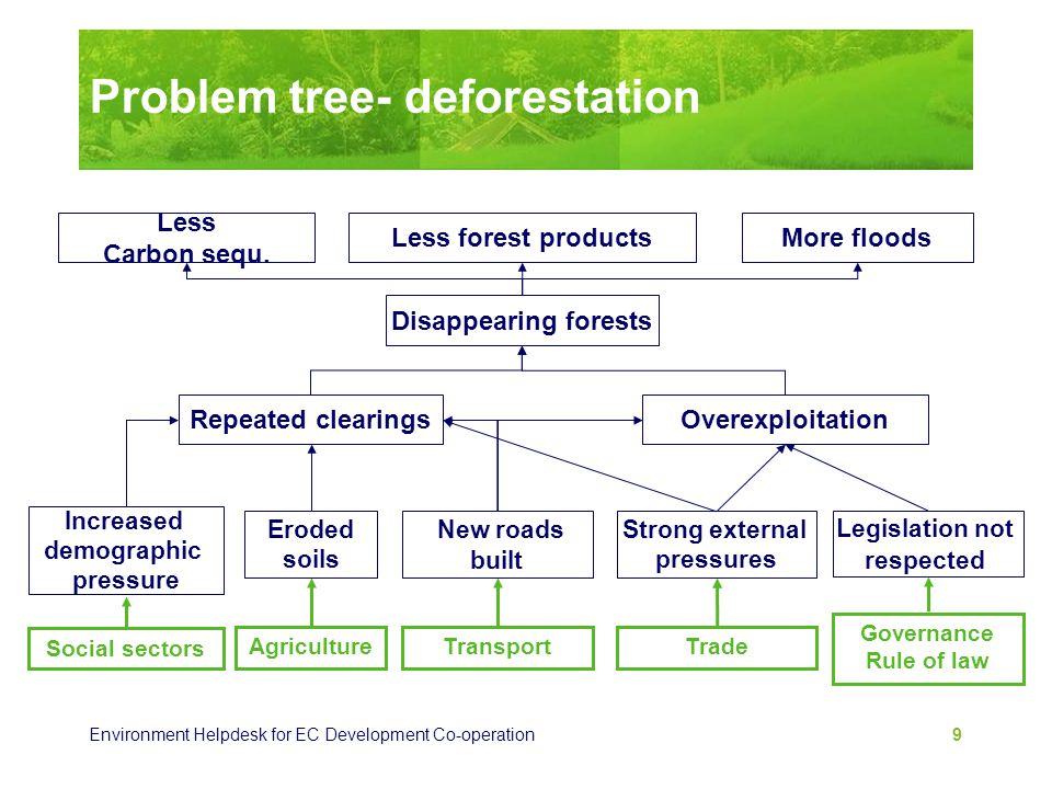 Environment Helpdesk for EC Development Co-operation 9 Problem tree- deforestation Disappearing forests Less Carbon sequ. More floodsLess forest produ