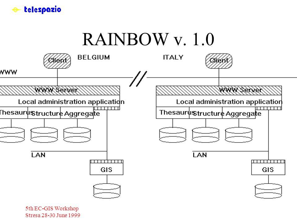 5th EC-GIS Workshop Stresa 28-30 June 1999 RAINBOW v. 1.0