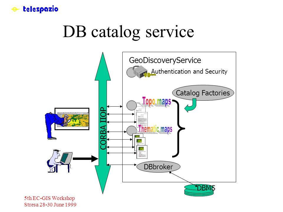 5th EC-GIS Workshop Stresa 28-30 June 1999 DB catalog service DBMS CORBA IIOP DBbroker GeoDiscoveryService Catalog Factories Authentication and Security