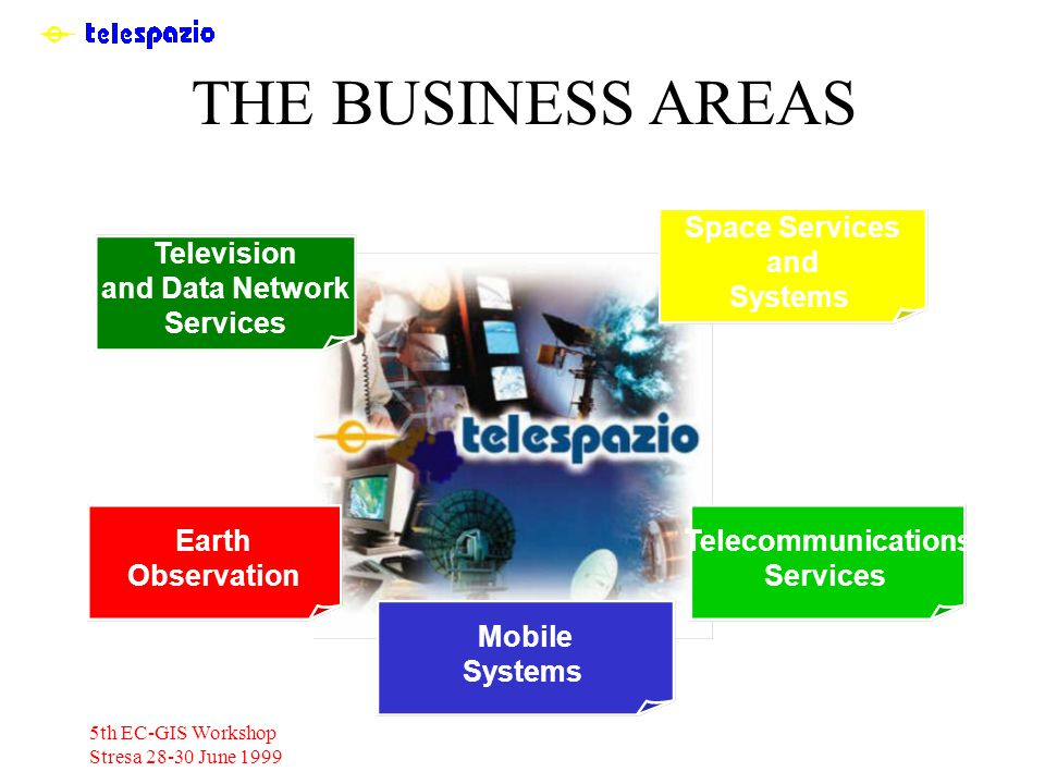 5th EC-GIS Workshop Stresa 28-30 June 1999 THE BUSINESS AREAS Earth Observation Space Services and Systems Television and Data Network Services Mobile Systems Telecommunications Services