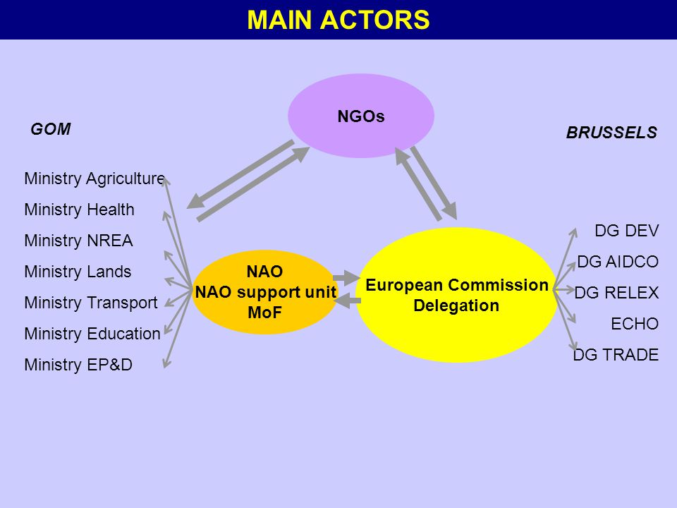 MAIN ACTORS Ministry Lands Ministry NREA Ministry Agriculture Ministry Health NAO NAO support unit MoF Ministry Transport Ministry Education Ministry EP&D European Commission Delegation GOM BRUSSELS ECHO DG RELEX DG DEV DG AIDCO DG TRADE NGOs