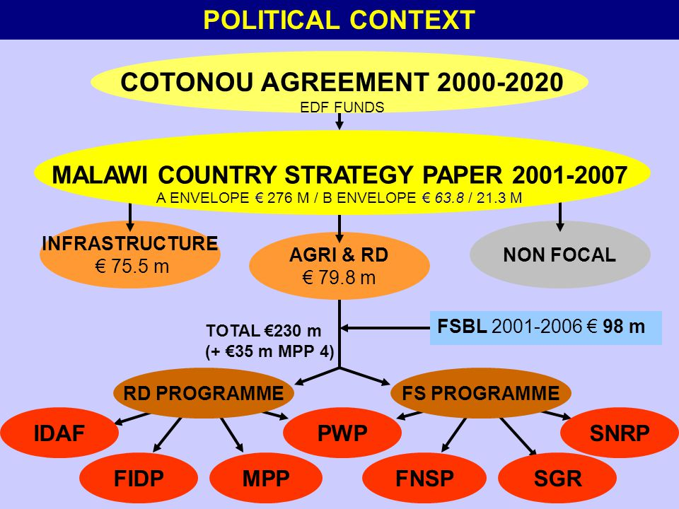 FIDPMPPFNSP IDAFPWP SGR SNRP FSBL 2001-2006 € 98 m TOTAL €230 m (+ €35 m MPP 4) INFRASTRUCTURE € 75.5 m NON FOCAL AGRI & RD € 79.8 m MALAWI COUNTRY STRATEGY PAPER 2001-2007 A ENVELOPE € 276 M / B ENVELOPE € 63.8 / 21.3 M COTONOU AGREEMENT 2000-2020 EDF FUNDS POLITICAL CONTEXT RD PROGRAMMEFS PROGRAMME