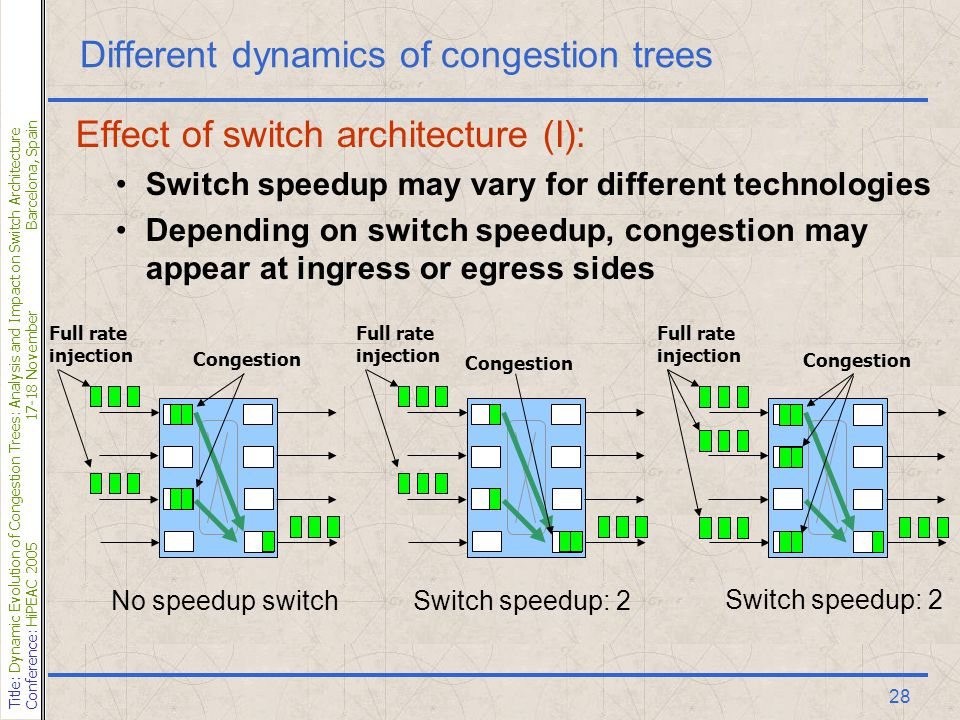 Title: Dynamic Evolution of Congestion Trees: Analysis and Impact on Switch Architecture Conference: HiPEAC 200517-18 NovemberBarcelona, Spain 28 Different dynamics of congestion trees Effect of switch architecture (I): Switch speedup may vary for different technologies Depending on switch speedup, congestion may appear at ingress or egress sides No speedup switch Full rate injection Congestion Switch speedup: 2 Congestion Full rate injection Congestion Switch speedup: 2 Full rate injection