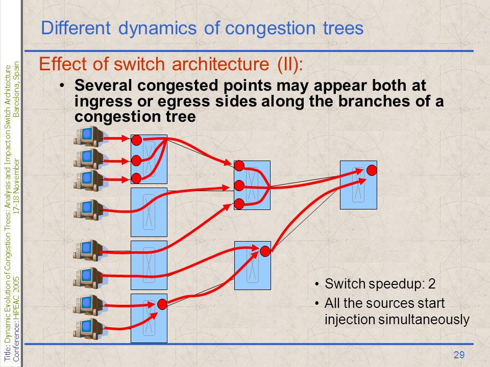 Title: Dynamic Evolution of Congestion Trees: Analysis and Impact on Switch Architecture Conference: HiPEAC 200517-18 NovemberBarcelona, Spain 29 Switch speedup: 2 All the sources start injection simultaneously Different dynamics of congestion trees Effect of switch architecture (II): Several congested points may appear both at ingress or egress sides along the branches of a congestion tree