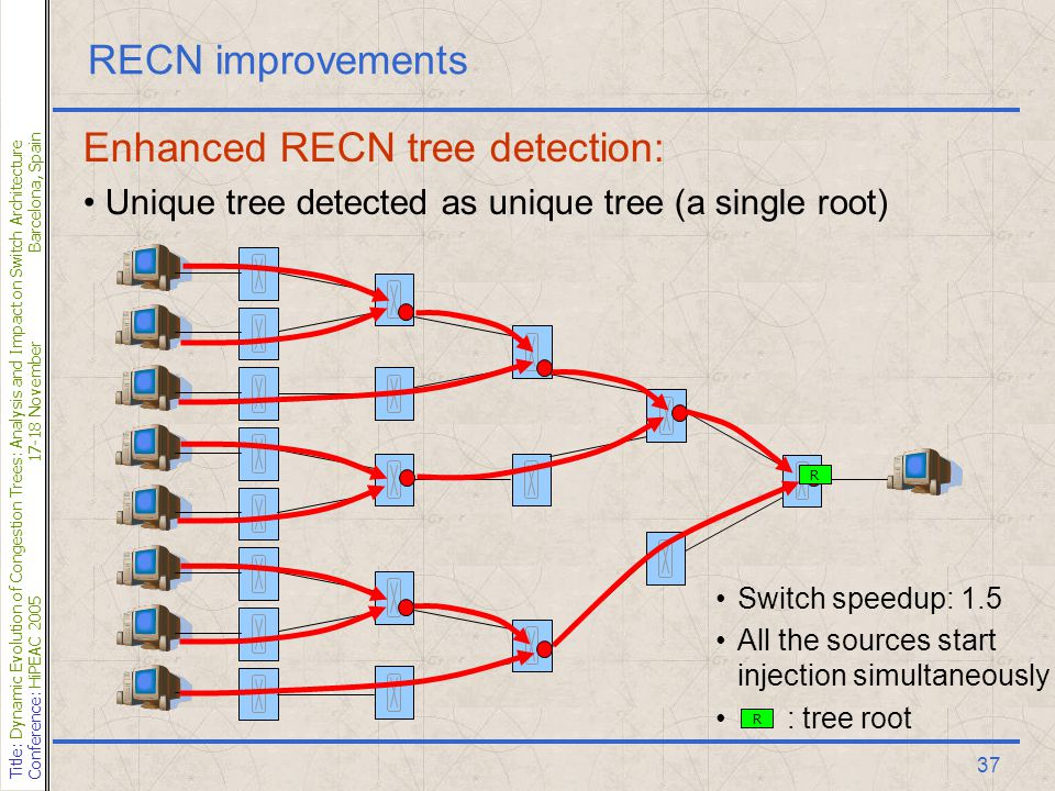 Title: Dynamic Evolution of Congestion Trees: Analysis and Impact on Switch Architecture Conference: HiPEAC 200517-18 NovemberBarcelona, Spain 37 RECN improvements Enhanced RECN tree detection: Unique tree detected as unique tree (a single root) R R Switch speedup: 1.5 All the sources start injection simultaneously : tree root