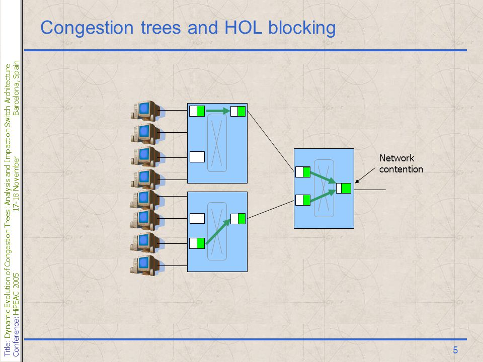 Title: Dynamic Evolution of Congestion Trees: Analysis and Impact on Switch Architecture Conference: HiPEAC 200517-18 NovemberBarcelona, Spain 5 Congestion trees and HOL blocking Network contention