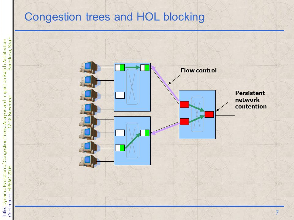 Title: Dynamic Evolution of Congestion Trees: Analysis and Impact on Switch Architecture Conference: HiPEAC 200517-18 NovemberBarcelona, Spain 7 Congestion trees and HOL blocking Persistent network contention Flow control