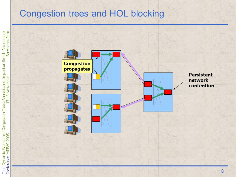 Title: Dynamic Evolution of Congestion Trees: Analysis and Impact on Switch Architecture Conference: HiPEAC 200517-18 NovemberBarcelona, Spain 8 Congestion trees and HOL blocking Persistent network contention Congestion propagates