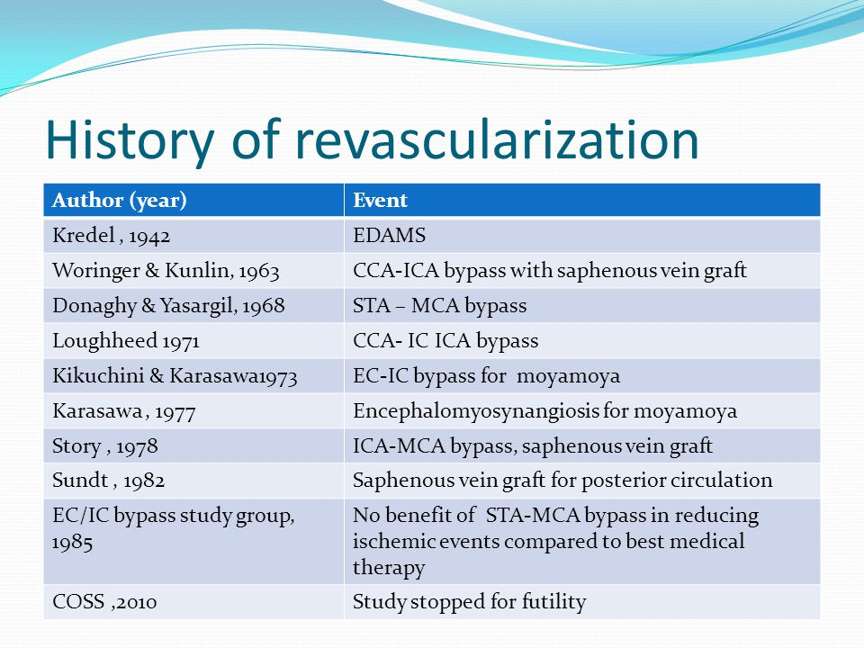 History of revascularization Author (year)Event Kredel, 1942EDAMS Woringer & Kunlin, 1963CCA-ICA bypass with saphenous vein graft Donaghy & Yasargil, 1968STA – MCA bypass Loughheed 1971CCA- IC ICA bypass Kikuchini & Karasawa1973EC-IC bypass for moyamoya Karasawa, 1977Encephalomyosynangiosis for moyamoya Story, 1978ICA-MCA bypass, saphenous vein graft Sundt, 1982Saphenous vein graft for posterior circulation EC/IC bypass study group, 1985 No benefit of STA-MCA bypass in reducing ischemic events compared to best medical therapy COSS,2010Study stopped for futility