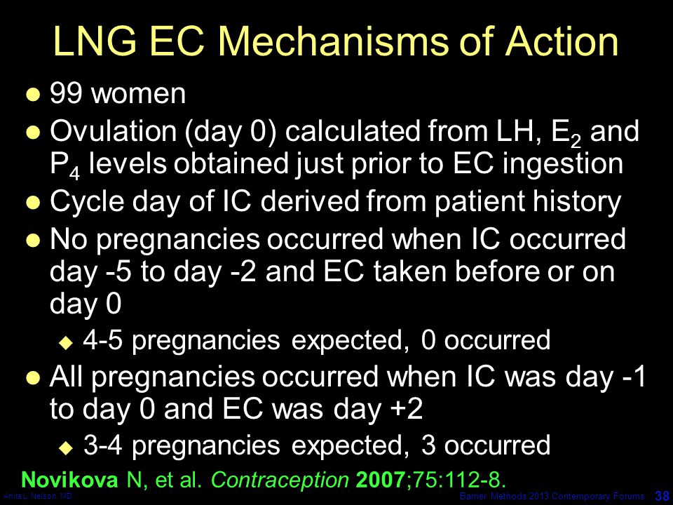 Anita L. Nelson, MD 38 Barrier Methods 2013 Contemporary Forums LNG EC Mechanisms of Action 99 women Ovulation (day 0) calculated from LH, E 2 and P 4