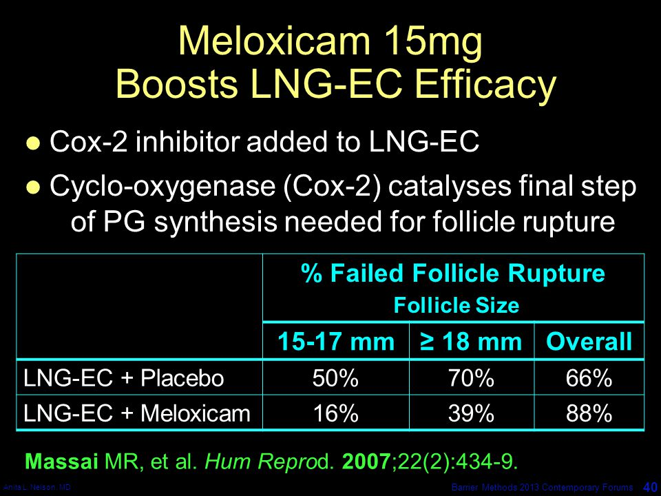 Anita L. Nelson, MD 40 Barrier Methods 2013 Contemporary Forums Meloxicam 15mg Boosts LNG-EC Efficacy % Failed Follicle Rupture Follicle Size 15-17 mm