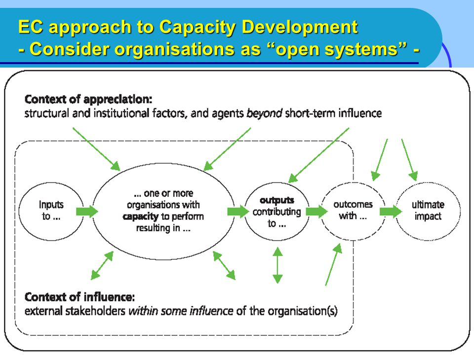 EC approach to Capacity Development - Consider organisations as open systems -