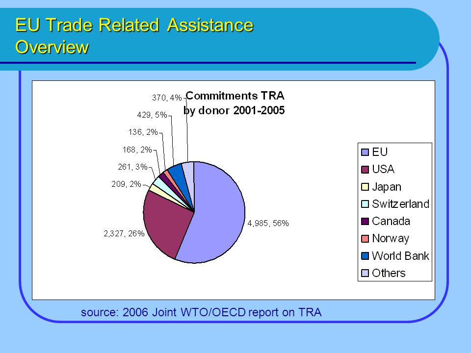 EU Trade Related Assistance Overview source: 2006 Joint WTO/OECD report on TRA