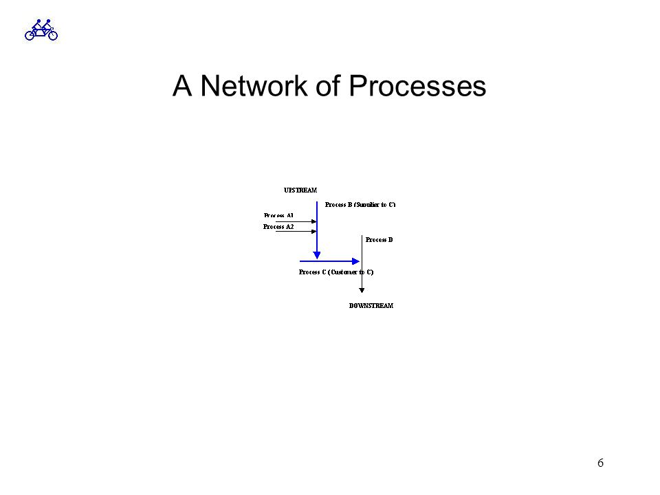 6 A Network of Processes