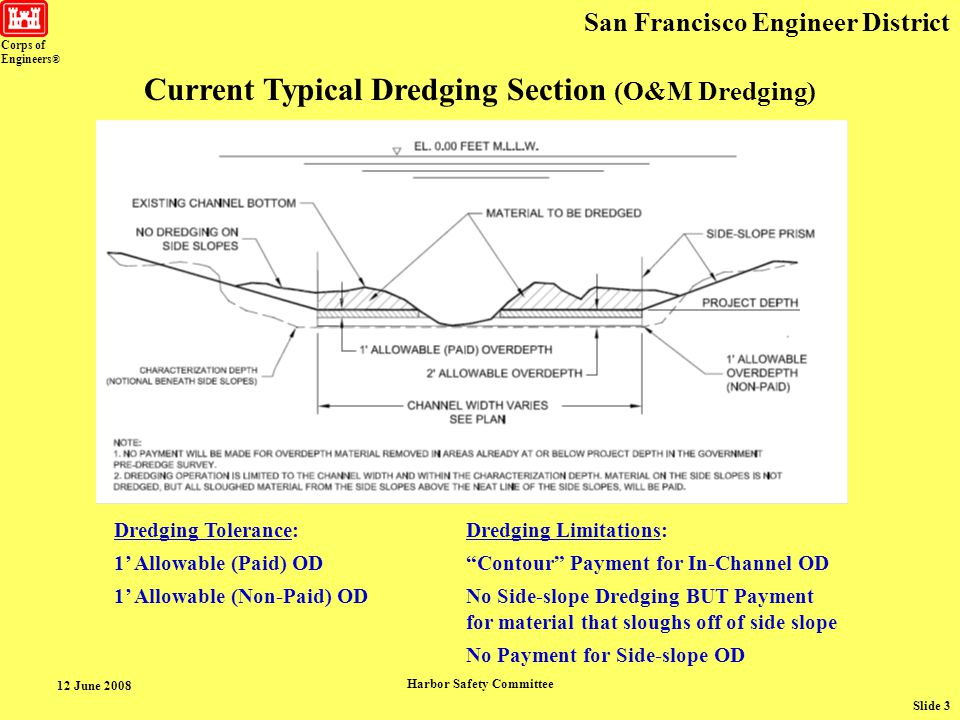 Corps of Engineers ® San Francisco Engineer District 12 June 2008 Harbor Safety Committee Slide 4 Unclear Aspects (especially in the SF Bay area): Side-slope Dredging Side-slope Over Depth Non-pay Over Depth Total Volume of Dredged Material (Pay & Non-Pay) New: Survey Uncertainty Tolerance EC 1130-2-xxxx Typical Dredging Section (soft bottom maintenance dredging)