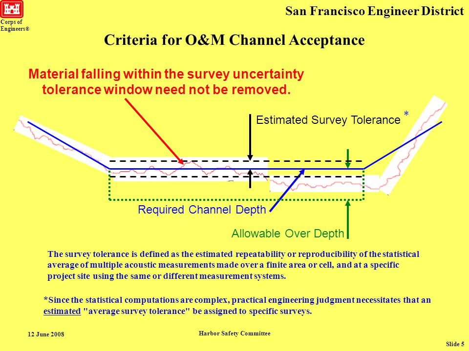 Corps of Engineers ® San Francisco Engineer District 12 June 2008 Harbor Safety Committee Slide 5 Required Channel Depth Allowable Over Depth Estimated Survey Tolerance Material falling within the survey uncertainty tolerance window need not be removed.