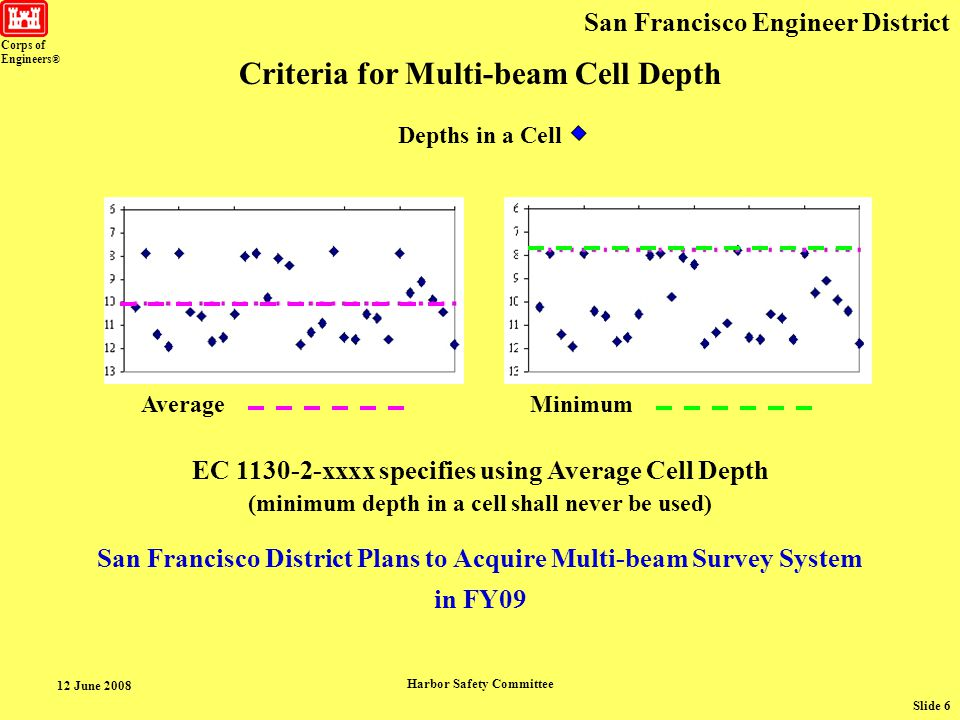 Corps of Engineers ® San Francisco Engineer District 12 June 2008 Harbor Safety Committee Slide 7 Required Channel Depth Allowable Over Depth Estimated Survey Tolerance ~ Published Soundings Survey Tolerance >0.5 ft => Round to Nearest 1.0 ft Survey Tolerance ±0.2 ft to ±0.5 ft => Round to Nearest 0.5 ft Criteria for Rounding Depths Furnished to the Public * Nearest 0.5 ft is the highest accuracy that can be published.