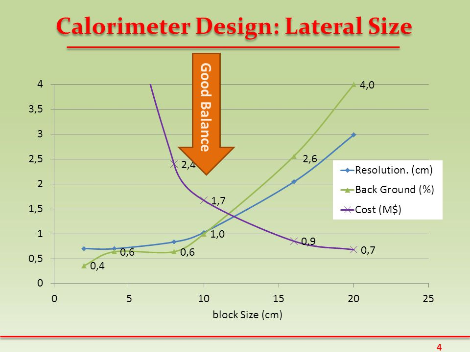 Calorimeter Design: Lateral Size block Size (cm) Good Balance 4
