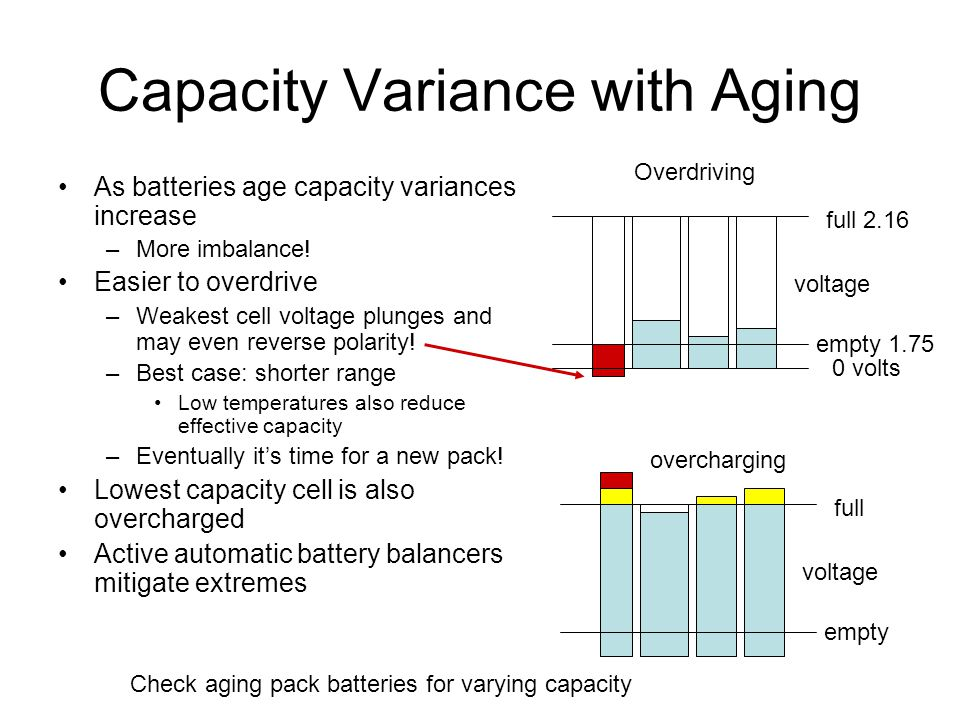 Capacity Variance with Aging As batteries age capacity variances increase –More imbalance! Easier to overdrive –Weakest cell voltage plunges and may e