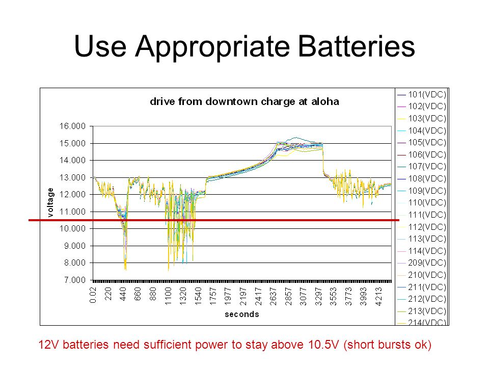 Use Appropriate Batteries 12V batteries need sufficient power to stay above 10.5V (short bursts ok)