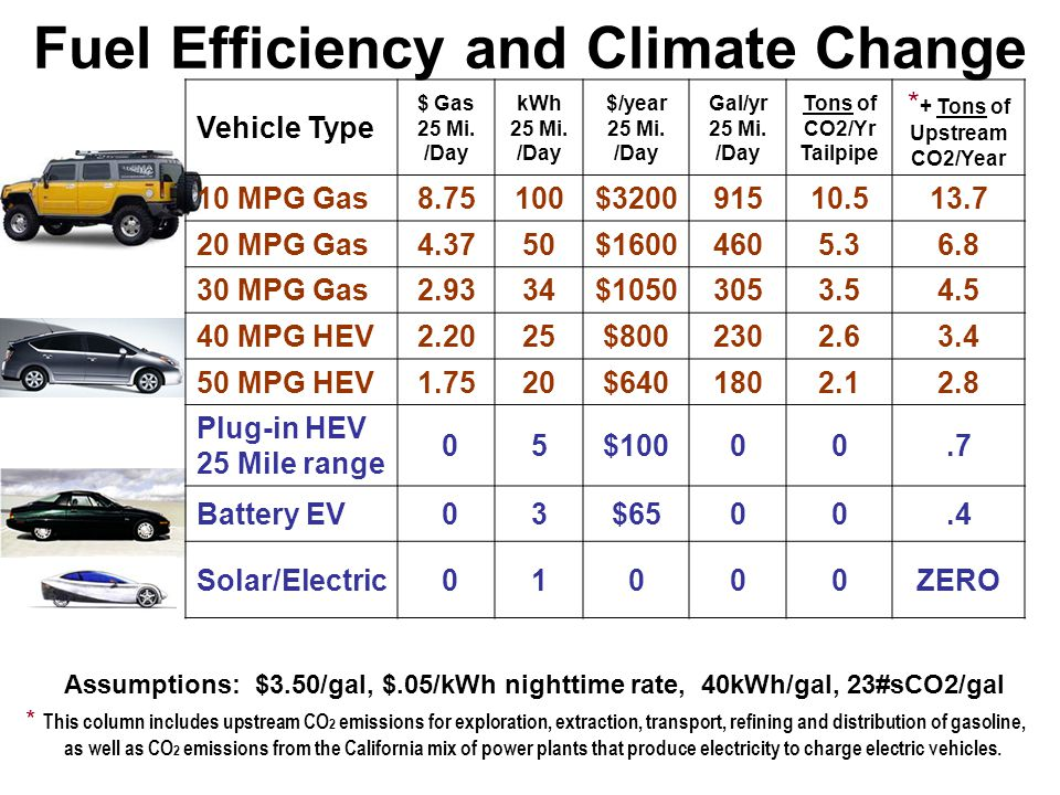 Fuel Efficiency and Climate Change Assumptions: $3.50/gal, $.05/kWh nighttime rate, 40kWh/gal, 23#sCO2/gal * This column includes upstream CO 2 emissi