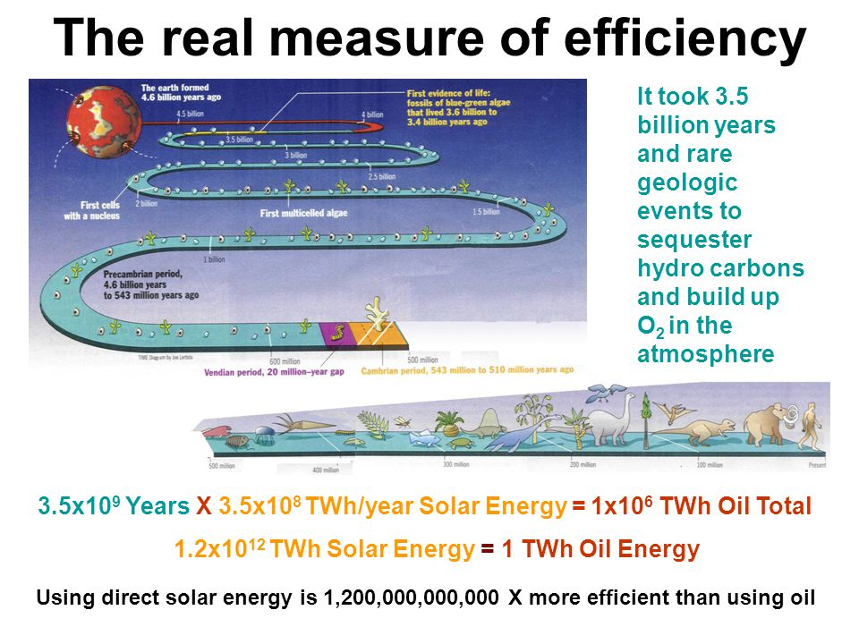 The real measure of efficiency It took 3.5 billion years and rare geologic events to sequester hydro carbons and build up O 2 in the atmosphere 3.5x10