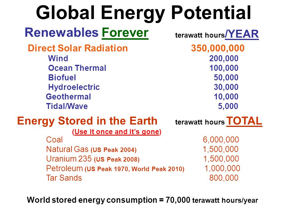 Global Energy Potential Renewables Forever terawatt hours /YEAR Direct Solar Radiation 350,000,000 Wind 200,000 Ocean Thermal 100,000 Biofuel 50,000 H