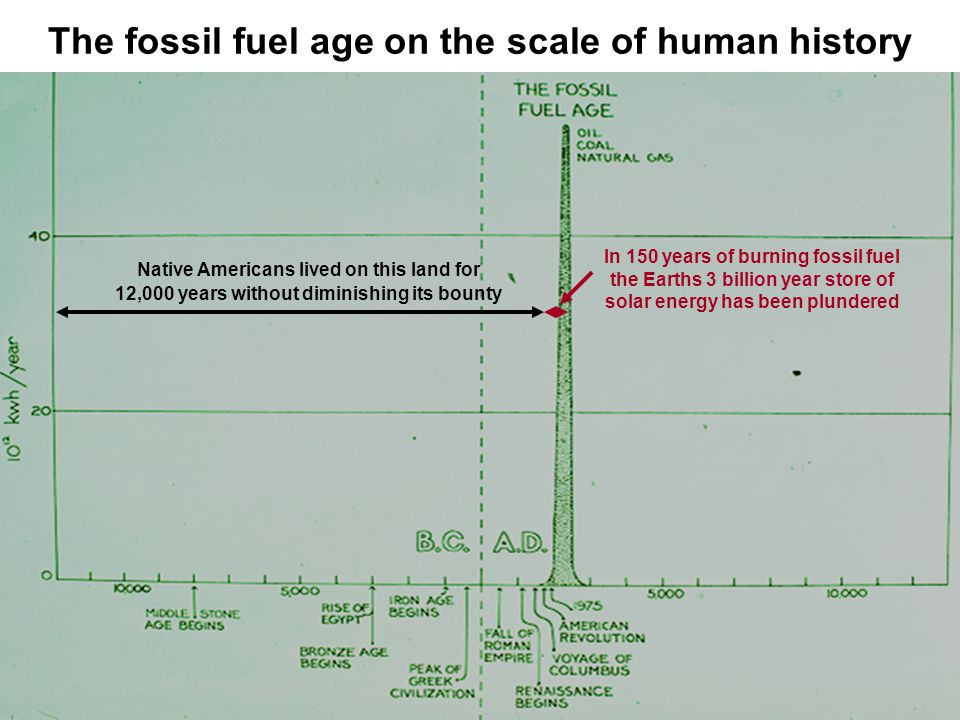The fossil fuel age on the scale of human history Native Americans lived on this land for 12,000 years without diminishing its bounty In 150 years of