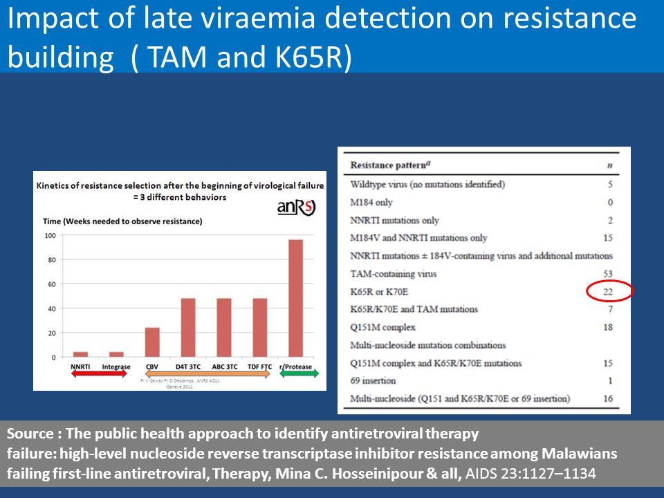 Impact of late viraemia detection on resistance building ( TAM and K65R) Source : The public health approach to identify antiretroviral therapy failur
