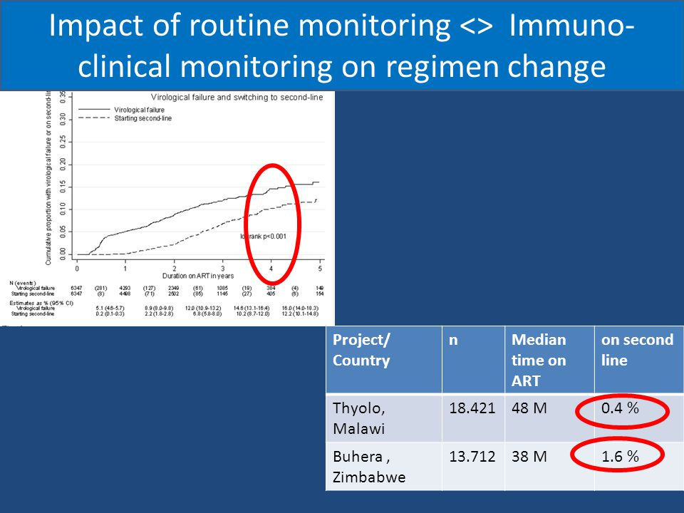 VL monitoring in LIC : a love/hate story HIV Viral Load Monitoring in Resource-Limited Regions: Optional or Necessary.