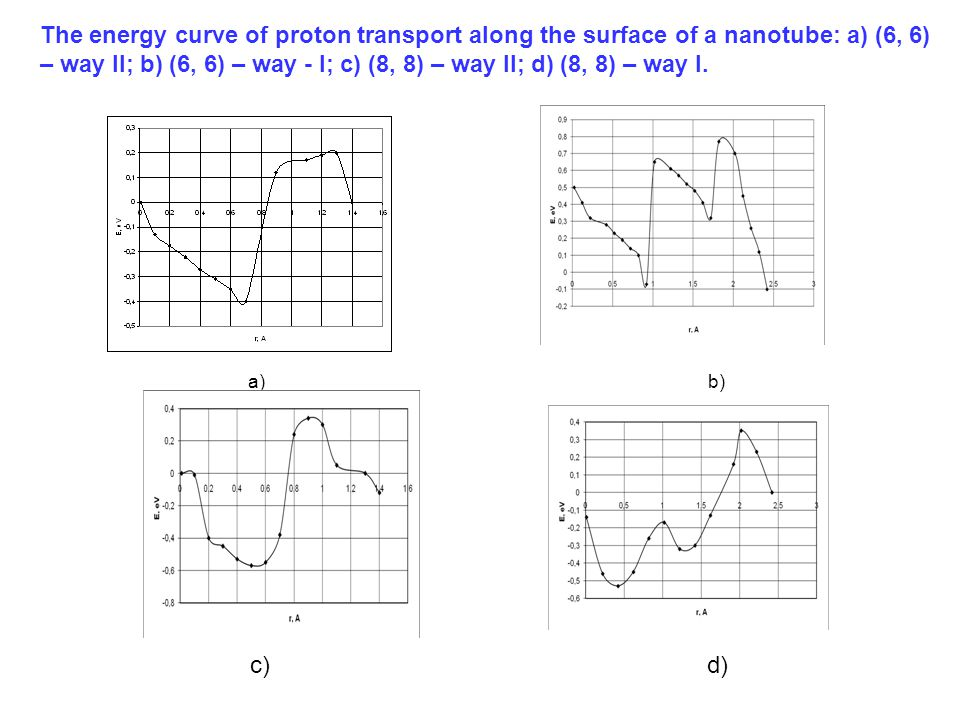 а) b) The energy curve of proton transport along the surface of a nanotube: а) (6, 6) – way II; b) (6, 6) – way - I; c) (8, 8) – way II; d) (8, 8) – way I.