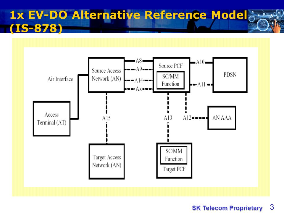 SK Telecom Proprietary 3 1x EV-DO Alternative Reference Model (IS-878)