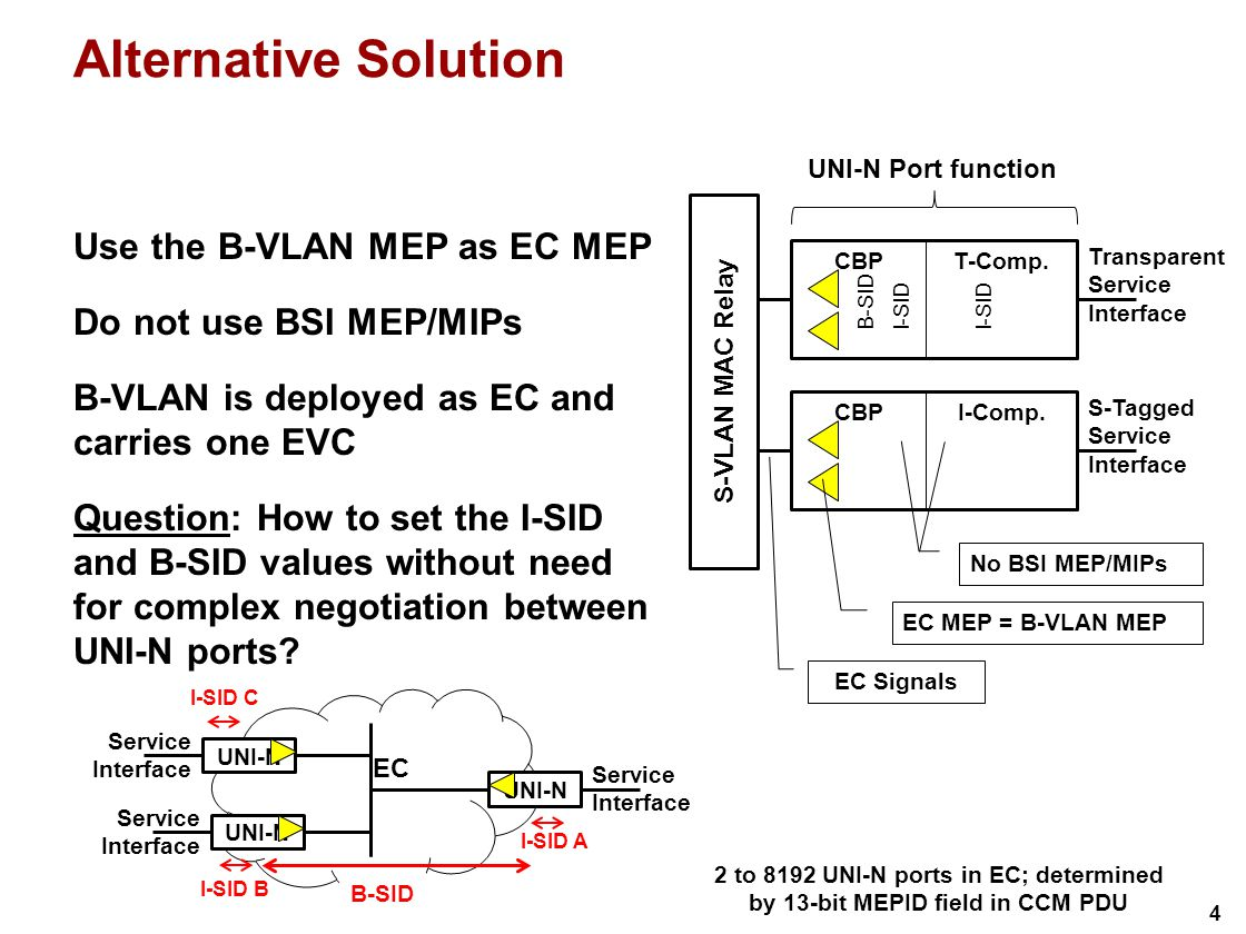 4 Alternative Solution Use the B-VLAN MEP as EC MEP Do not use BSI MEP/MIPs B-VLAN is deployed as EC and carries one EVC Question: How to set the I-SID and B-SID values without need for complex negotiation between UNI-N ports.