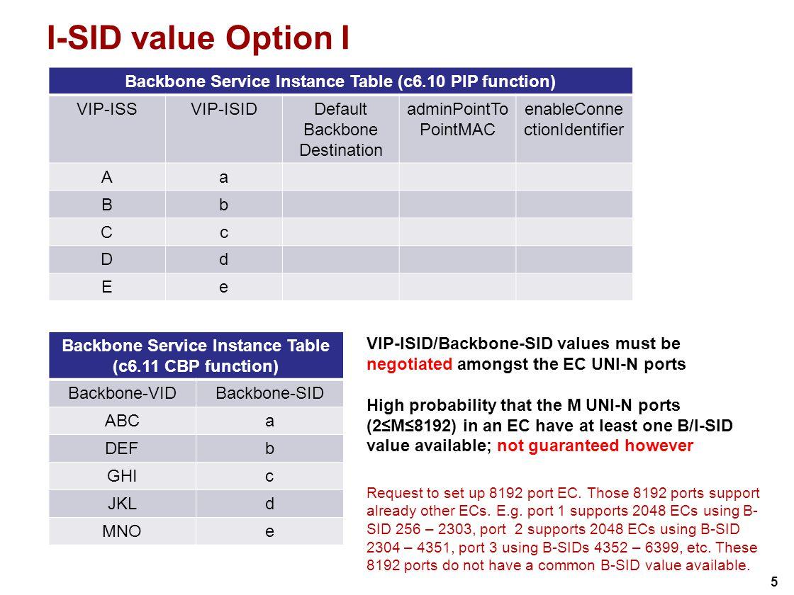 5 I-SID value Option I Backbone Service Instance Table (c6.11 CBP function) Backbone-VIDBackbone-SID ABCa DEFb GHIc JKLd MNOe Backbone Service Instanc