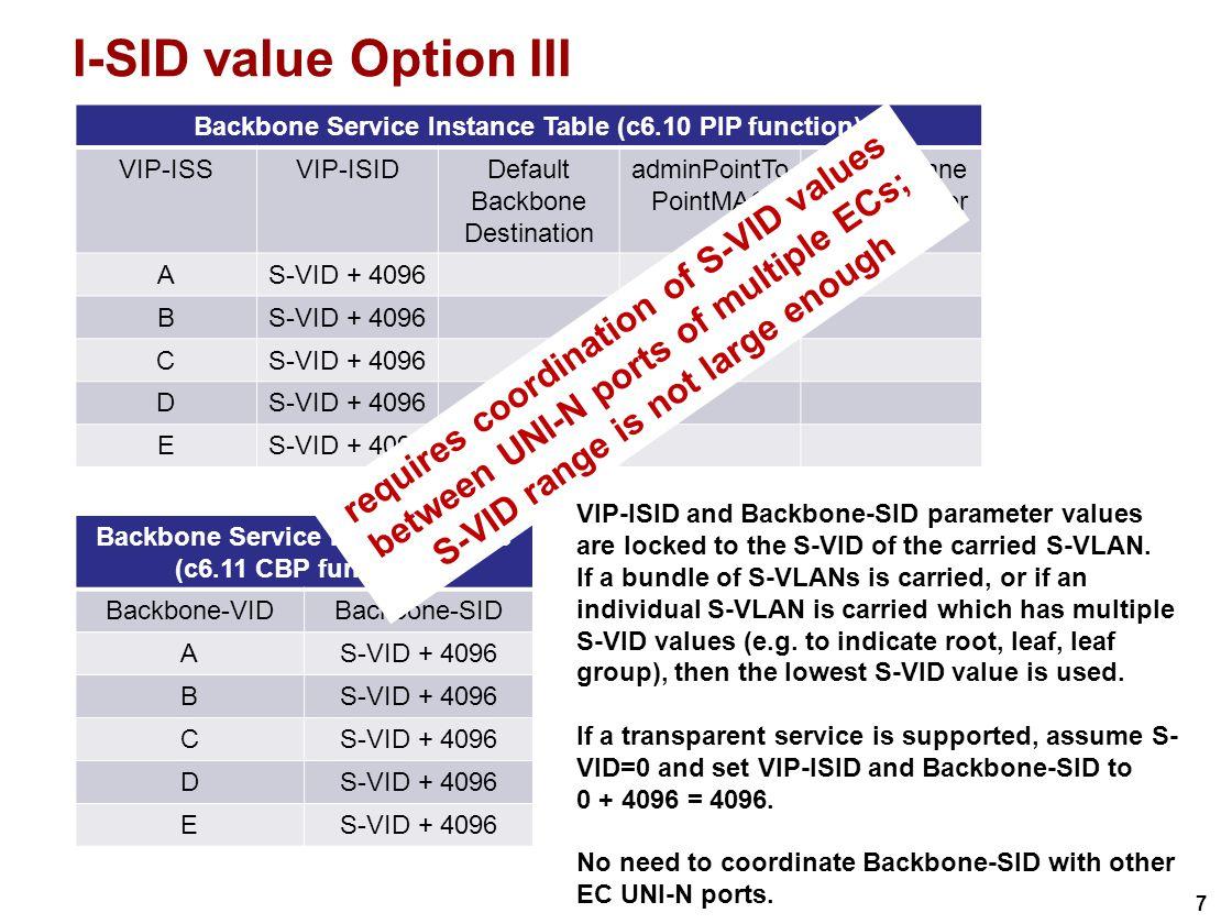 7 I-SID value Option III Backbone Service Instance Table (c6.11 CBP function) Backbone-VIDBackbone-SID AS-VID + 4096 B C D E Backbone Service Instance