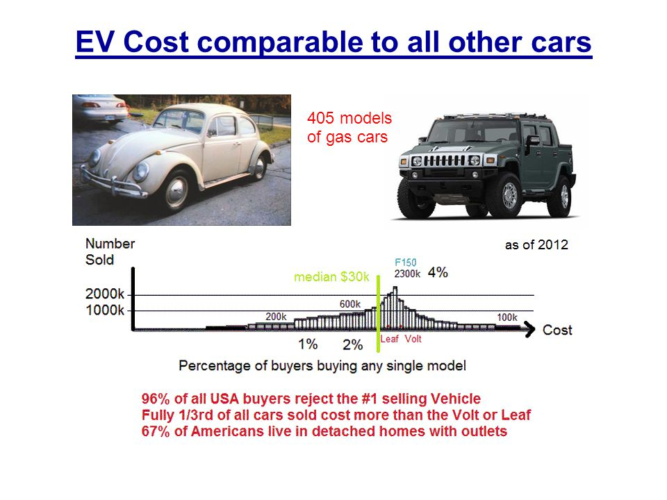 EV Cost comparable to all other cars 405 models of gas cars