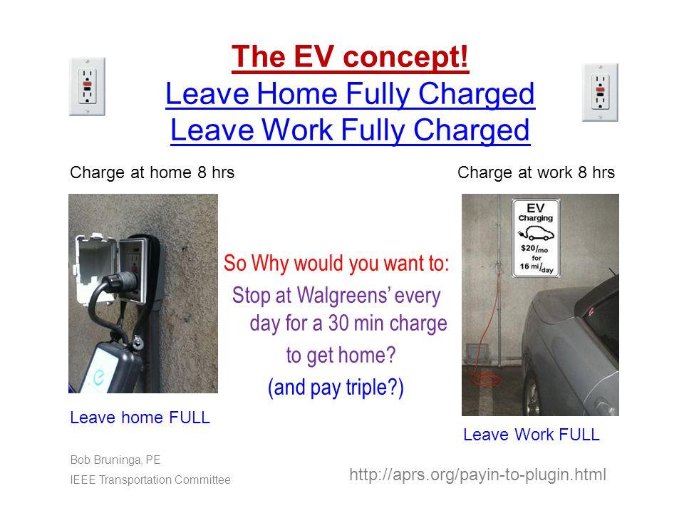 The EV concept.