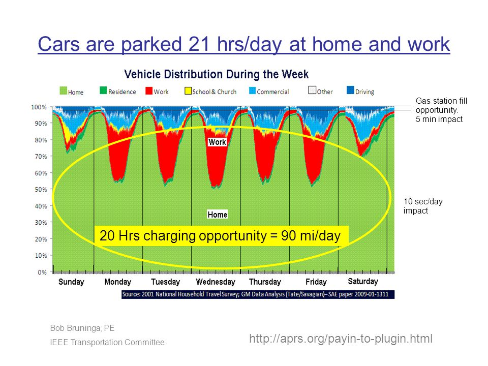 Cars are parked 21 hrs/day at home and work http://aprs.org/payin-to-plugin.html Bob Bruninga, PE IEEE Transportation Committee 20 Hrs charging opportunity = 90 mi/day Gas station fill opportunity.