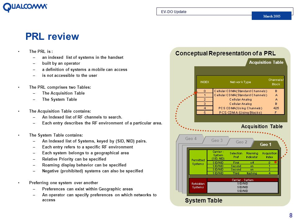 EV-DO Update March 2005 8 The PRL is : –an indexed list of systems in the handset –built by an operator –a definition of systems a mobile can access –is not accessible to the user The PRL comprises two Tables: –The Acquisition Table –The System Table The Acquisition Table contains: –An Indexed list of RF channels to search.