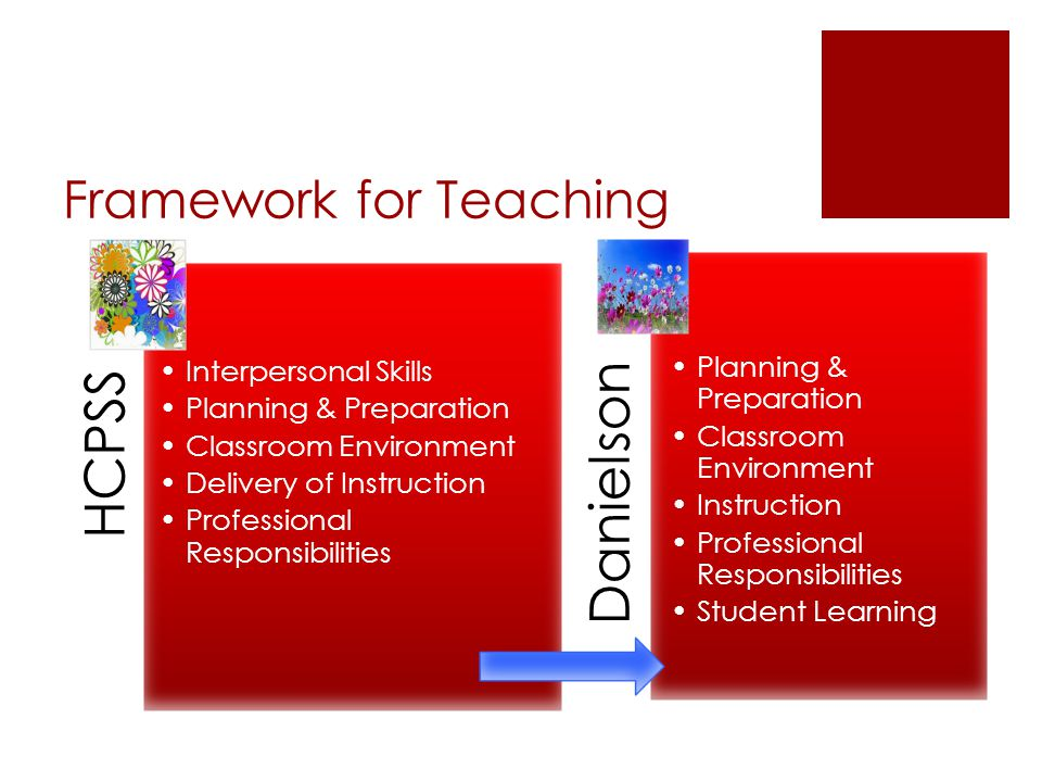 Framework for Teaching HCPSS Interpersonal Skills Planning & Preparation Classroom Environment Delivery of Instruction Professional Responsibilities Danielson Planning & Preparation Classroom Environment Instruction Professional Responsibilities Student Learning