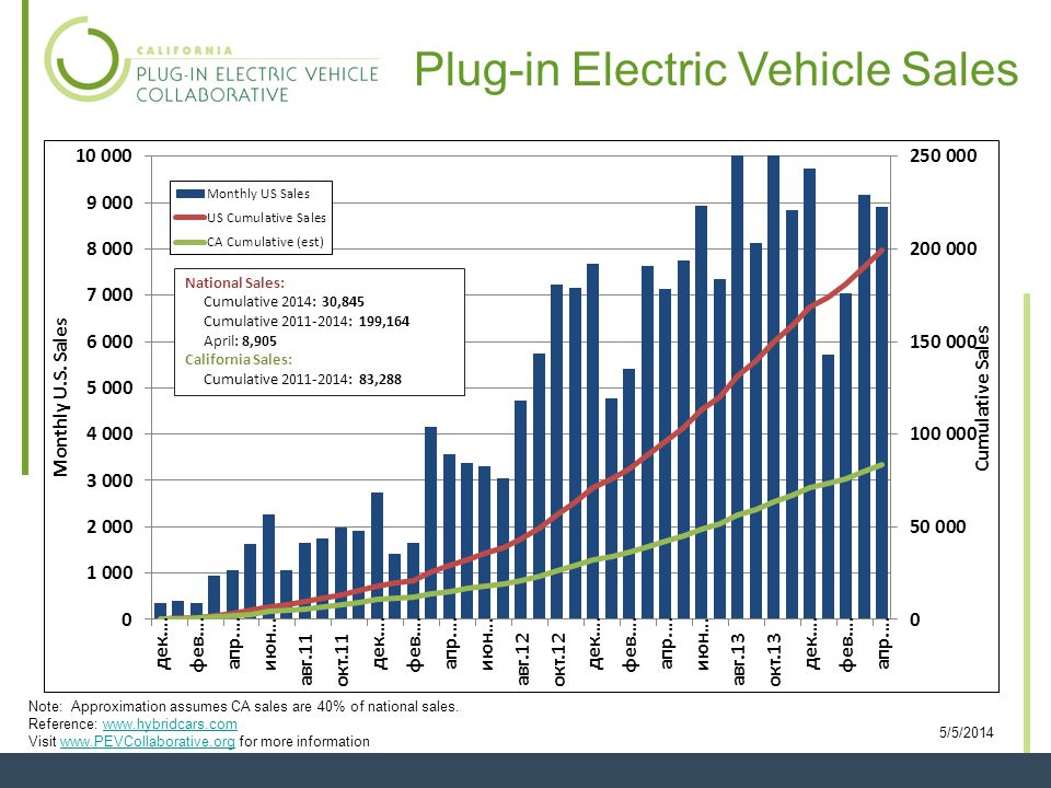 Plug-in Electric Vehicle Sales Note: Approximation assumes CA sales are 40% of national sales.