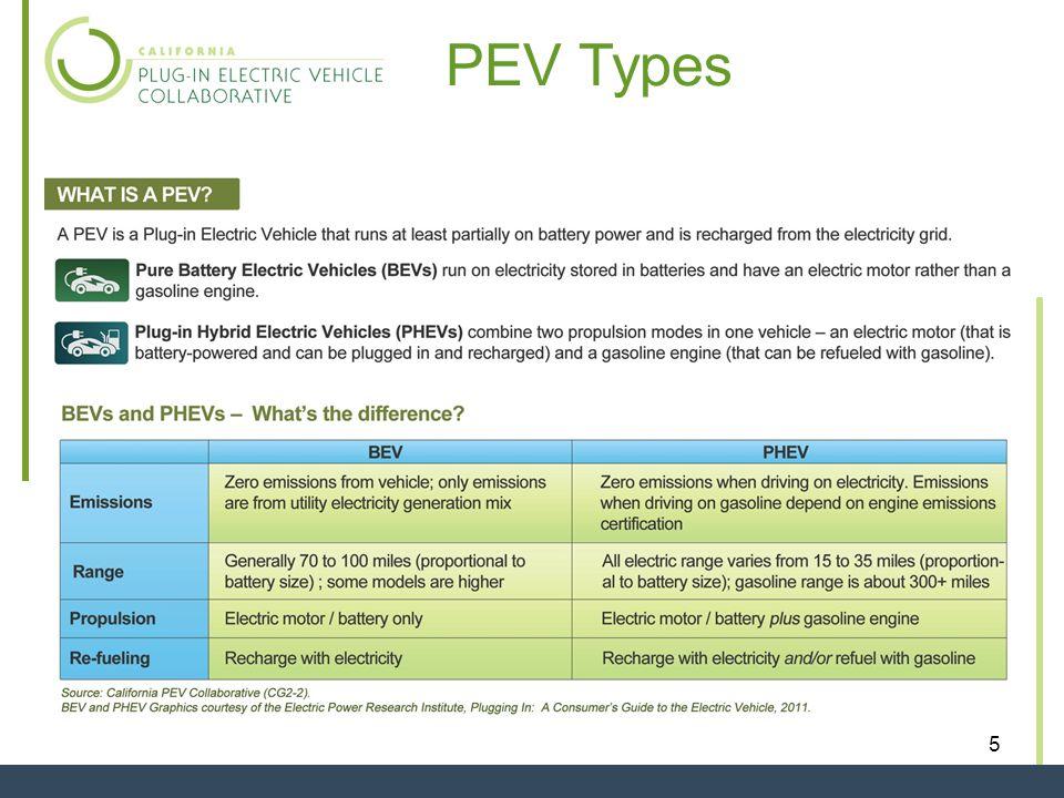 5 PEV Types